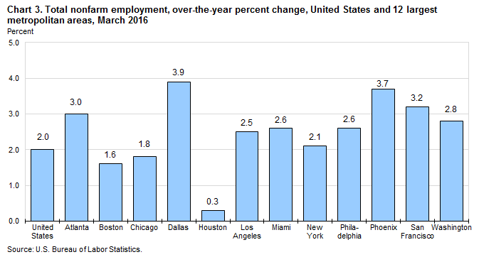 Chart 3. Total nonfarm employment, over-the-year percent change, United States and 12 largest metropolitan areas, March 2016