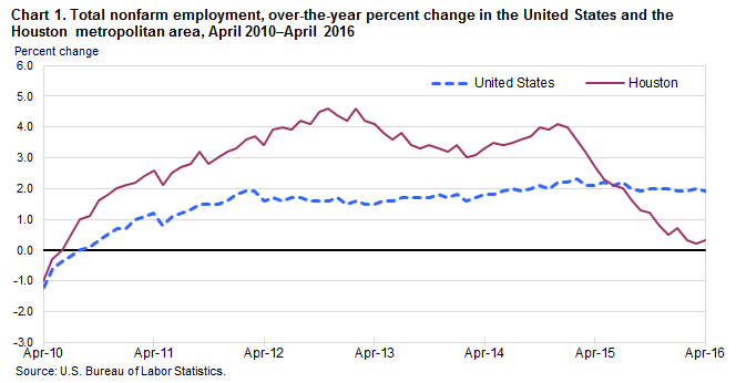 Chart 1. Total nonfarm employment, over-the-year percent change in the United States and the Houston metropolitan area, April 2010–April 2016
