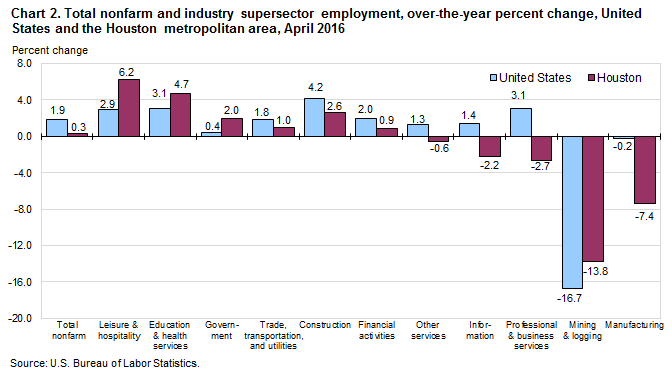 Chart 2. Total nonfarm and industry supersector employment, over-the-year percent change, United States and the Houston metropolitan area, April 2016
