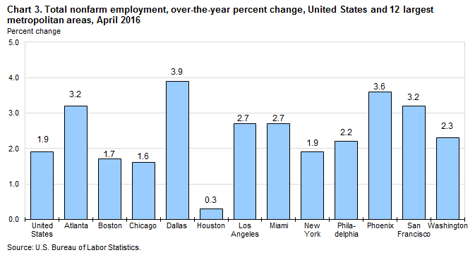 Chart 3. Total nonfarm employment, over-the-year percent change, United States and 12 largest metropolitan areas, April 2016