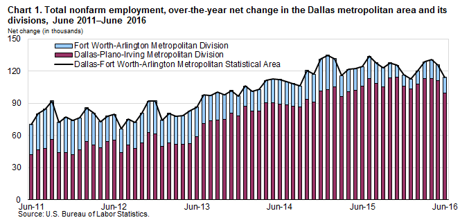 Chart 1. Total nonfarm employment, over-the-year net change in the Dallas metropolitan area and its divisions, June 2011–June 2016