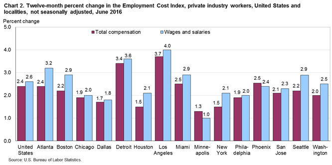 Chart 2. Twelve-month percent change in the Employment Cost Index, private industry workers, United States and localities, not seasonally adjusted, June 2016