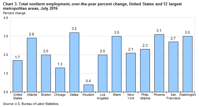 Chart 3. Total nonfarm employment, over-the-year percent change, United States and 12 largest metropolitan areas, July 2016