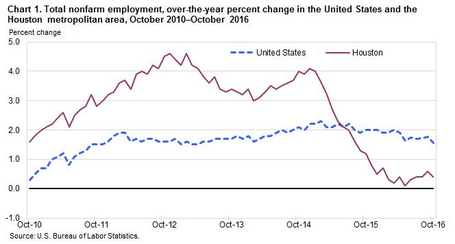 Chart 1. Total nonfarm employment, over-the-year percent change in the United States and the Houston metropolitan area, October 2010–October 2016