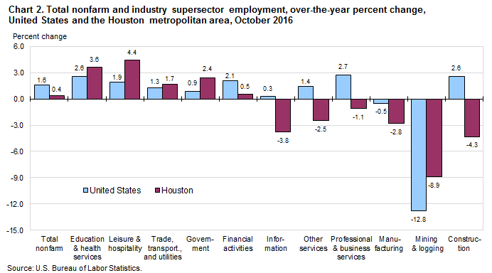 Chart 2. Total nonfarm and industry supersector employment, over-the-year percent change, United States and the Houston metropolitan area, October 2016