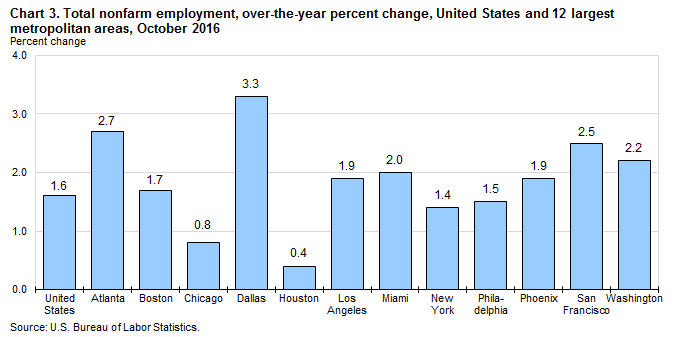 Chart 3. Total nonfarm employment, over-the-year percent change, United States and 12 largest metropolitan areas, October 2016