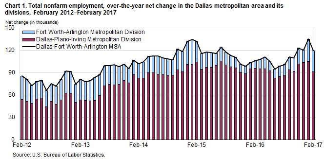 Chart 1. Total nonfarm employment, over-the-year net change in the Dallas metropolitan area and its divisions, February 2012–February 2017
