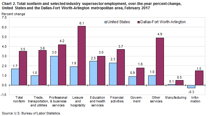 Chart 2. Total nonfarm and selected industry supersector employment, over-the-year percent change, United States and the Dallas-Fort Worth-Arlington metropolitan area, February 2017