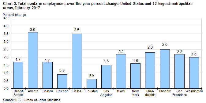 Chart 3. Total nonfarm employment, over-the-year percent change, United States and 12 largest metropolitan areas, February 2017
