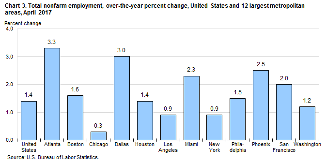 Chart 3. Total nonfarm employment, over-the-year percent change, United States and 12 largest metropolitan areas, April 2017