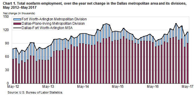Chart 1. Total nonfarm employment, over-the-year net change in the Dallas metropolitan area and its divisions, May 2012–May 2017