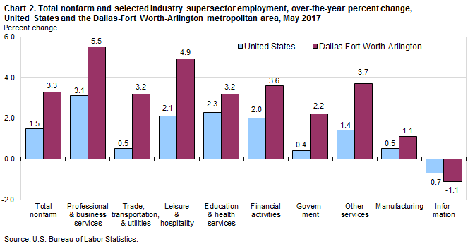 Chart 2. Total nonfarm and selected industry supersector employment, over-the-year percent change, United States and the Dallas-Fort Worth-Arlington metropolitan area, May 2017