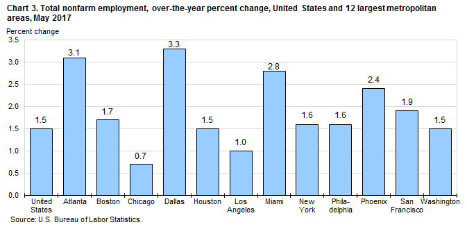 Chart 3. Total nonfarm employment, over-the-year percent change, United States and 12 largest metropolitan areas, May 2017