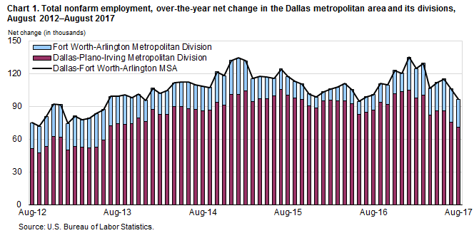 Chart 1. Total nonfarm employment, over-the-year net change in the Dallas metropolitan area and its divisions, August 2012–August 2017