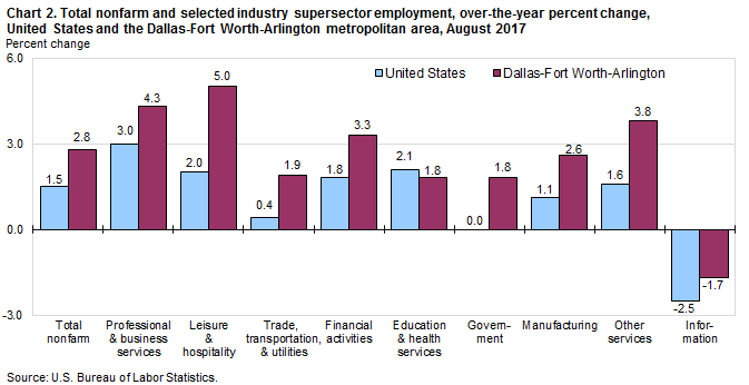 Chart 2. Total nonfarm and selected industry supersector employment, over-the-year percent change, United States and the Dallas-Fort Worth-Arlington metropolitan area, August 2017