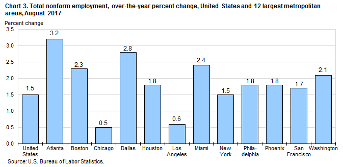 Chart 3. Total nonfarm employment, over-the-year percent change, United States and 12 largest metropolitan areas, August 2017