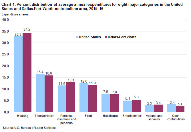 Chart 1. Percent distribution of average annual expenditures for eight major categories in the Dallas-Fort Worth metropolitan area and the United States, 2015-16
