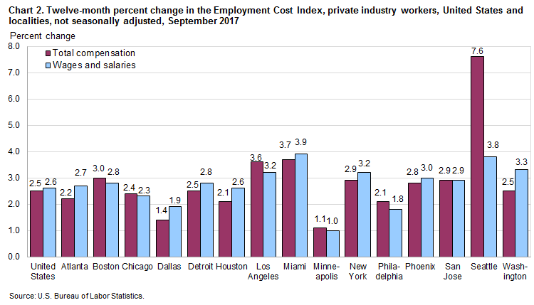 Chart 2. Twelve-month percent change in the Employment Cost Index, private industry workers, United States and localities, not seasonally adjusted, September 2017