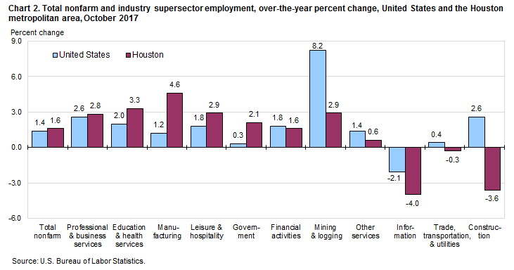 Chart 2. Total nonfarm and industry supersector employment, over-the-year percent change, United States and the Houston metropolitan area, October 2017