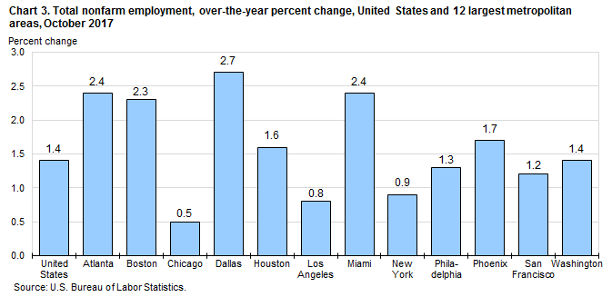 Chart 3. Total nonfarm employment, over-the-year percent change, United States and 12 largest metropolitan areas, October 2017