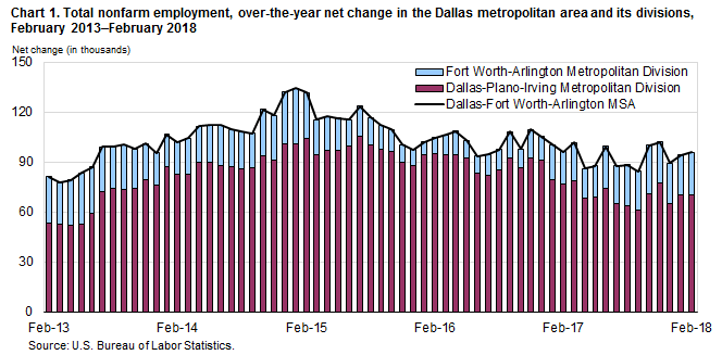 Chart 1. Total nonfarm employment, over-the-year net change in the Dallas metropolitan area and its divisions, February 2013–February 2018