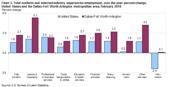 Chart 2. Total nonfarm and selected industry supersector employment, over-the-year percent change, United States and the Dallas-Fort Worth-Arlington metropolitan area, February 2018