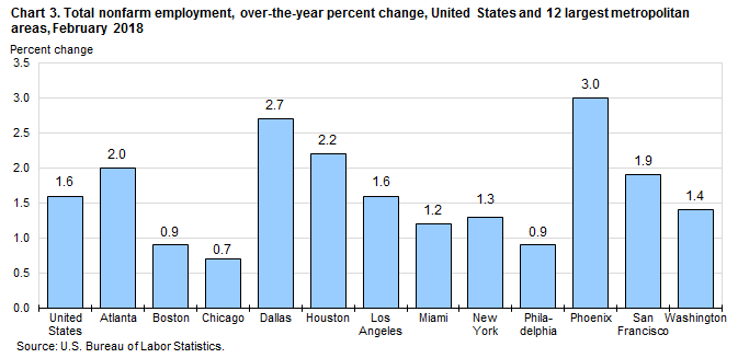 Chart 3. Total nonfarm employment, over-the-year percent change, United States and 12 largest metropolitan areas, February 2018