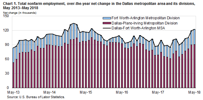 Chart 1. Total nonfarm employment, over-the-year net change in the Dallas metropolitan area and its divisions, May 2013–May 2018