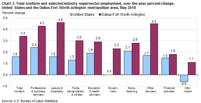Chart 2. Total nonfarm and selected industry supersector employment, over-the-year percent change, United States and the Dallas-Fort Worth-Arlington metropolitan area, May 2018