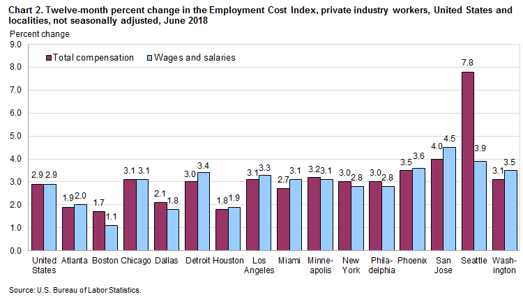 Chart 2. Twelve-month percent change in the Employment Cost Index, private industry workers, United States and localities, not seasonally adjusted, June 2018