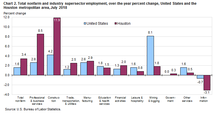 Chart 2. Total nonfarm and industry supersector employment, over-the-year percent change, United States and the Houston metropolitan area, July 2018