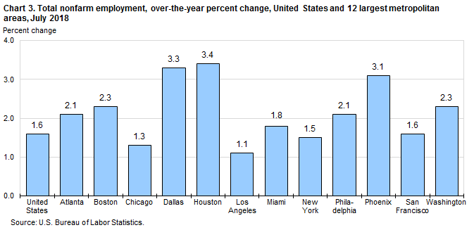 Chart 3. Total nonfarm employment, over-the-year percent change, United States and 12 largest metropolitan areas, July 2018
