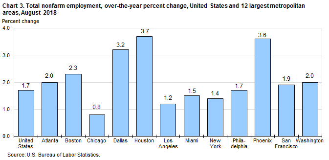 Chart 3. Total nonfarm employment, over-the-year percent change, United States and 12 largest metropolitan areas, August 2018