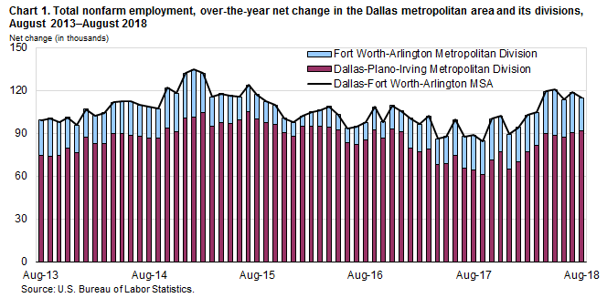 Chart 1. Total nonfarm employment, over-the-year net change in the Dallas metropolitan area and its divisions, August 2013–August 2018