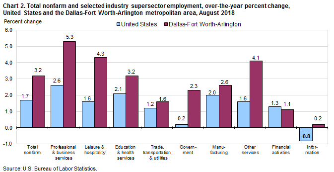 Chart 2. Total nonfarm and selected industry supersector employment, over-the-year percent change, United States and the Dallas-Fort Worth-Arlington metropolitan area, August 2018
