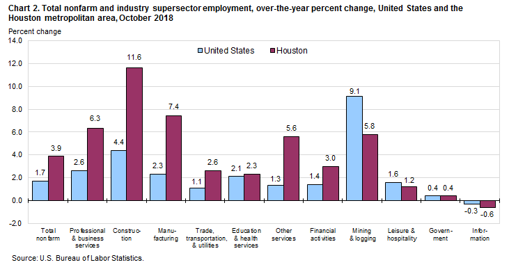 Chart 2. Total nonfarm and industry supersector employment, over-the-year percent change, United States and the Houston metropolitan area, October 2018