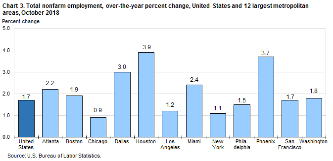Chart 3. Total nonfarm employment, over-the-year percent change, United States and 12 largest metropolitan areas, October 2018