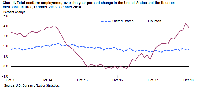 Chart 1. Total nonfarm employment, over-the-year percent change in the United States and the Houston metropolitan area, October 2013–October 2018
