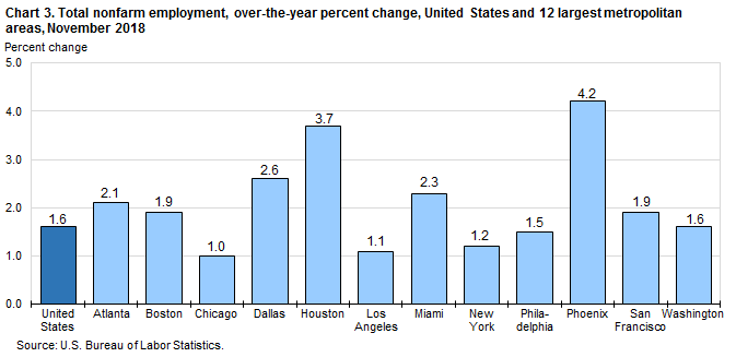 Chart 3. Total nonfarm employment, over-the-year percent change, United States and 12 largest metropolitan areas, November 2018