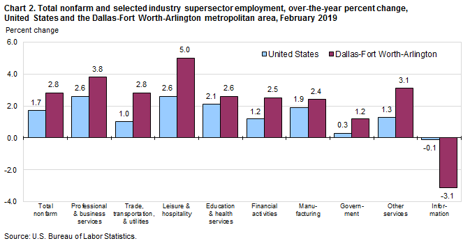 Chart 2. Total nonfarm and selected industry supersector employment, over-the-year percent change, United States and the Dallas-Fort Worth-Arlington metropolitan area, February 2019