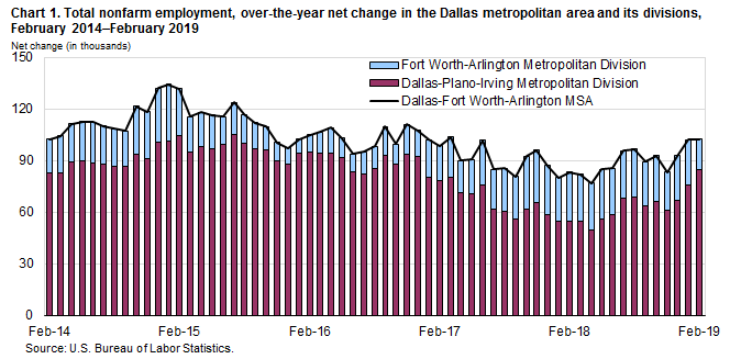 Chart 1. Total nonfarm employment, over-the-year net change in the Dallas metropolitan area and its divisions, February 2014–February 2019