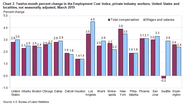 Chart 2. Twelve-month percent change in the Employment Cost Index, private industry workers, United States and localities, not seasonally adjusted, March 2019