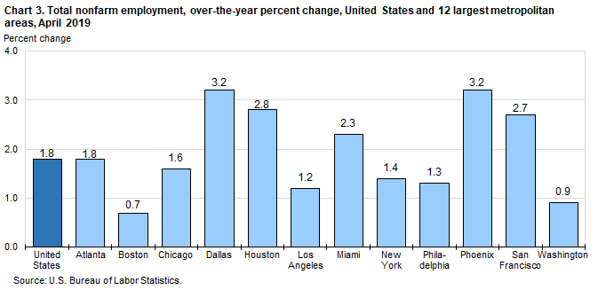 Chart 3. Total nonfarm employment, over-the-year percent change, United States and 12 largest metropolitan areas, April 2019