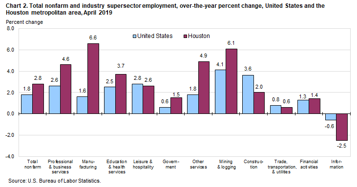 Chart 2. Total nonfarm and industry supersector employment, over-the-year percent change, United States and the Houston metropolitan area, April 2019