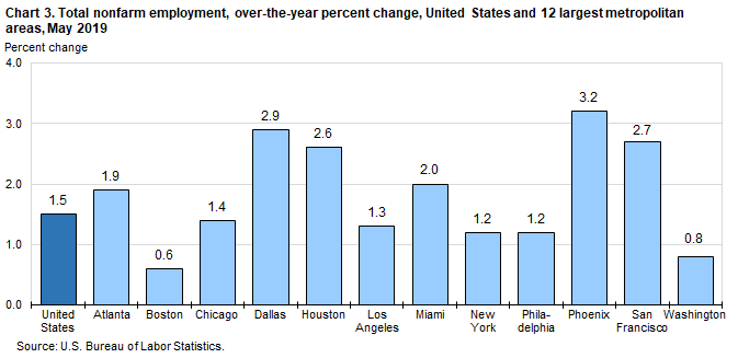 Dallas-Fort Worth Area Employment — May 2019 : Southwest