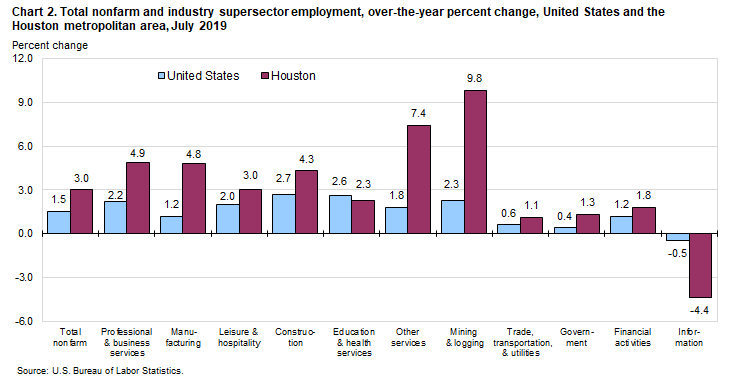 Chart 2. Total nonfarm and industry supersector employment, over-the-year percent change, United States and the Houston metropolitan area, July 2019