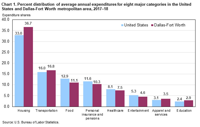 Chart 1. Percent distribution of average annual expenditures for eight major categories in the United States and Dallas-Fort Worth metropolitan area, 2017-18