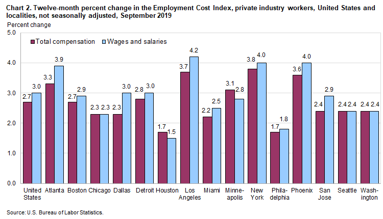 Chart 2. Twelve-month percent change in the Employment Cost Index, private industry workers, United States and localities, not seasonally adjusted, September 2019