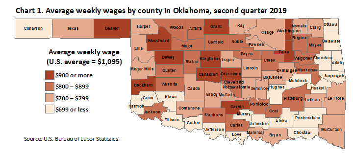 Chart 1. Average weekly wages by county in Oklahoma, second quarter 2019