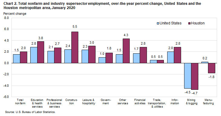Chart 2. Total nonfarm and industry supersector employment, over-the-year percent change, United States and the Houston metropolitan area, January 2020